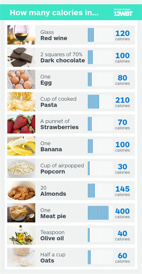 How Many Calories In Your Favourite Foods?  12wbt 12wbt