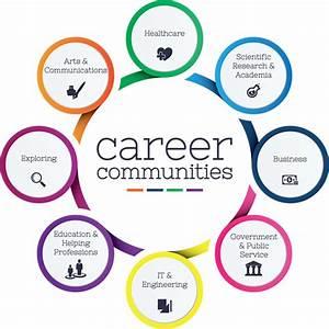 Career Communit... Vocational Service Quotes
