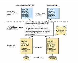 Gewinn Und Verlust Rechnung : bilanz gewinn und verlustrechnung im sap bw system sap bibliothek hauptbuchhaltung ~ Themetempest.com Abrechnung
