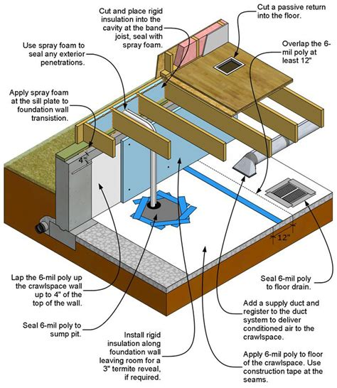 How To Seal A Basement Wall by Unvented Crawlspaces And Conditioned Basements Building