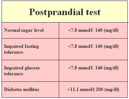 postprandial test  means     tested