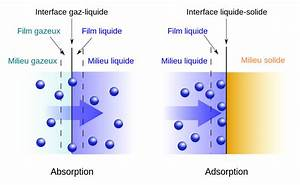 Adsorption  U2014 Wikip U00e9dia