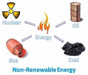 Non-Renewable Energy Sources - ThingLink