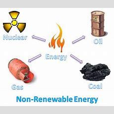 Figure 1  Sources Of Nonrenewable Energy