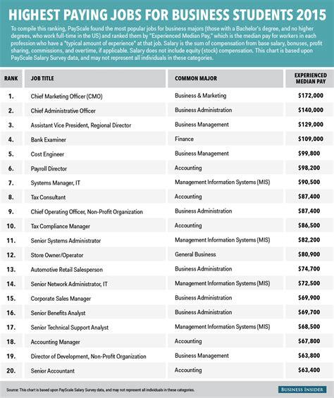 paying jobs highest business majors major degree student college administration insider infographic students career gould skye accounting marketing read businessinsider