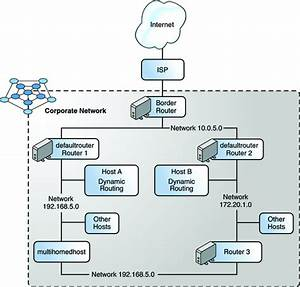 Configuring Component Systems On The Network