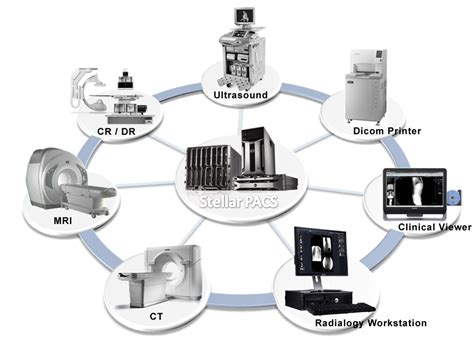 softteam advanced medical imaging  embedded solutions