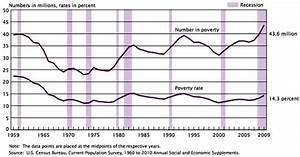 2019 Federal Poverty Level Chart Record 43 6 Million In Poverty Record 50 7 Million