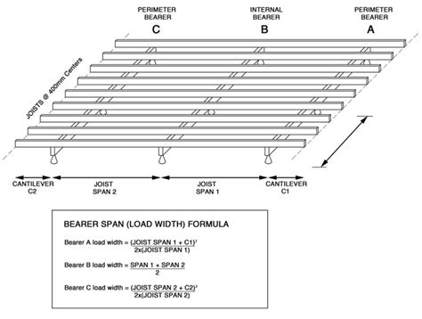 Joist Sizes For Decks by Deck Floor Joist Span Chart Deck Design And Ideas
