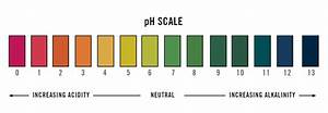 Ph Test Paper Color Chart