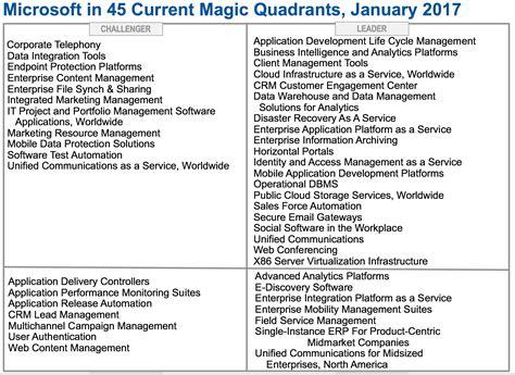 microsoft enters    offerings  magic quadrants