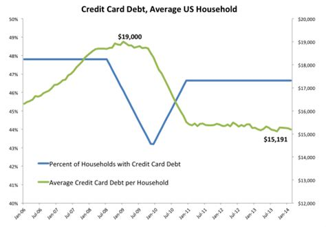 It's also important to know that choosing a low limit. Chart: Average Household Credit Card Debt