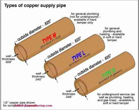 Copper Water Supply And Drain Piping Inspection, Repair