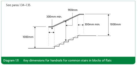 Standard Handrail Size - approved document k free version