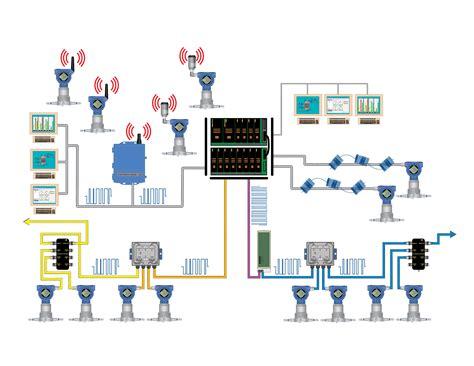 pick   fieldbus protocol automationcom