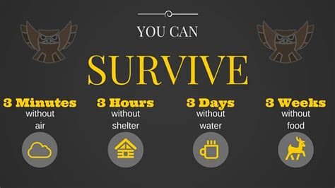 survival rule three without rules long water food threes survive air shelter person many days weeks preparedness foundation prepared bags