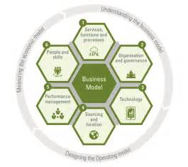 Target Operating Model Framework