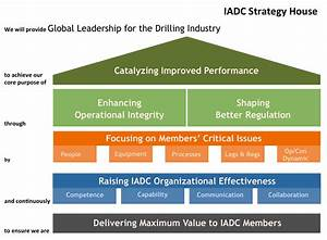 iadc president announces initiatives to raise global With strategy house template