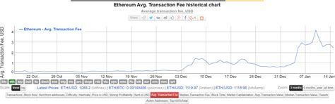 How do the transaction fees compare at the moment if you translate the price into a comparable currency like dollars or euros? How To Calculate Bitcoin Transaction Fees | Antminer ...