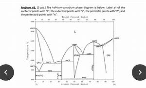 Solved  Problem  315 Pts J The Hafnium