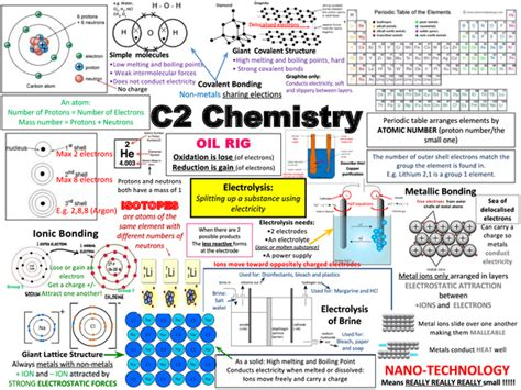 Preview Of Aqa C2 Chemistry Revision Poster  Chemistry  Chemistry Revision, Science Revision