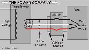 Diagram Of Utility U0026 39 S Service Up To Weatherhead Or Meter  This Diagram Gives A Closer Look At The