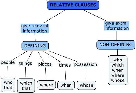 ingilizce relative clauses konu anlatimi