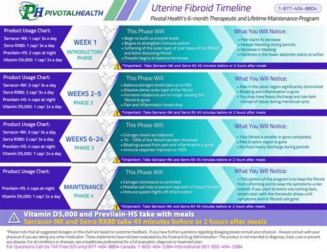 Uterine Fibroid Main Page Pivotal Health Products Llc