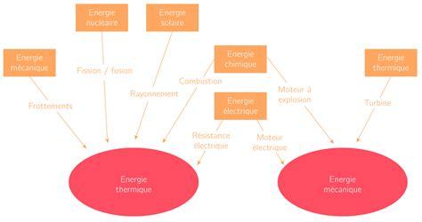 l énergie à la cuisine l 39 optimisation de la gestion et de l 39 utilisation de l