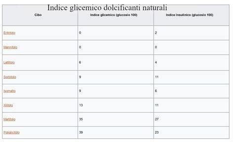 alimenti contengono sorbitolo sostituiti dello zucchero propriet 224 e controindicazioni