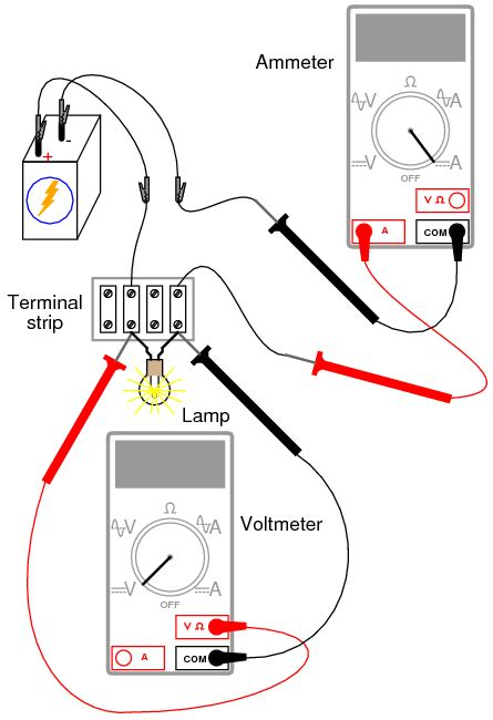 Nonlinear Resistance Basic Concepts Test Equipment