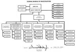 federal bureau of investigation organization mission and functions manual federal bureau