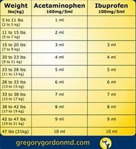 Children S Tylenol Dosage By Weight Chart Tylenol Dosage Chart Parenting Tylenol Dosage Infant