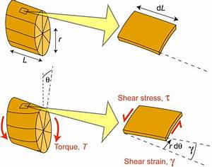 What Is The Shaft Made Of For Max Shear Calc
