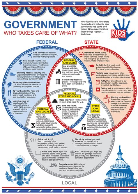 "Federal, State, And Local Government ""who Takes Care Of"