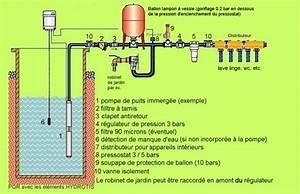Pompe Immergée Puit : pompe d 39 arrosage ~ Melissatoandfro.com Idées de Décoration