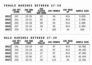 Marine Pft Chart 2014 - Physical fitness army physical ...