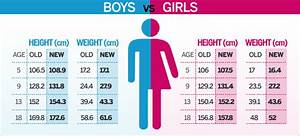 2 Year Old Boy Height Chart How Much Should A 8 Year Old Girl Weigh Gt Alqurumresort Com