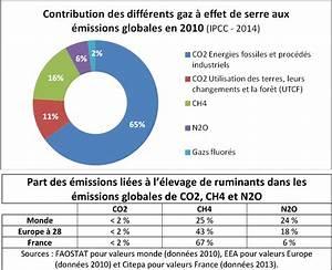 émissions De Co2 En France : gaz effet de serre et levage 15 janvier 2016 gds creuse ~ Medecine-chirurgie-esthetiques.com Avis de Voitures
