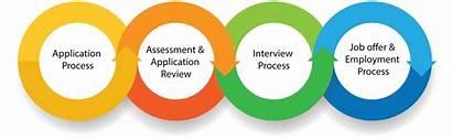 Hiring Process Job Employment Interviewing Background Application