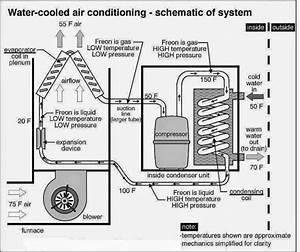 Water Cooled Air Conditioner