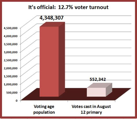 turnout accountability numbers wisconsin government official august responsibility elections announces voter primary board willingness accept obligation such
