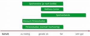Duales Studium Eventmanagement : duales studium fitness konomie training gehalt ~ Kayakingforconservation.com Haus und Dekorationen