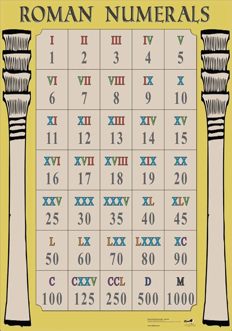 romans catalog phone number numerals chart from teachersparadise numerals poster wg7332