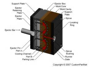 Welcome to my Blog: injection molding