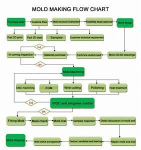 Cnc Machining Parts  Die Casting Mold Making Manufacturer