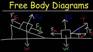 Free Body Diagrams Physics Mechanics Problems  Tension  Friction  Inclined Planes  Net Force