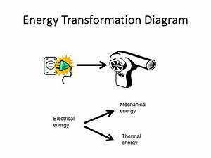Energy Transformation Diagrams Examples