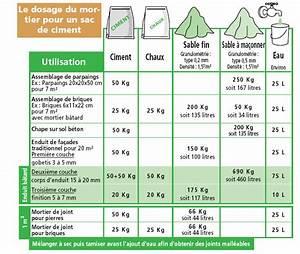 Dosage Pour Faire Du Beton : dosage b ton dosage mortier ~ Premium-room.com Idées de Décoration