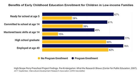 investing in early childhood education programs yields 103   Benefits of Early Childhood Education Enrollment for Children in Low income Families chart